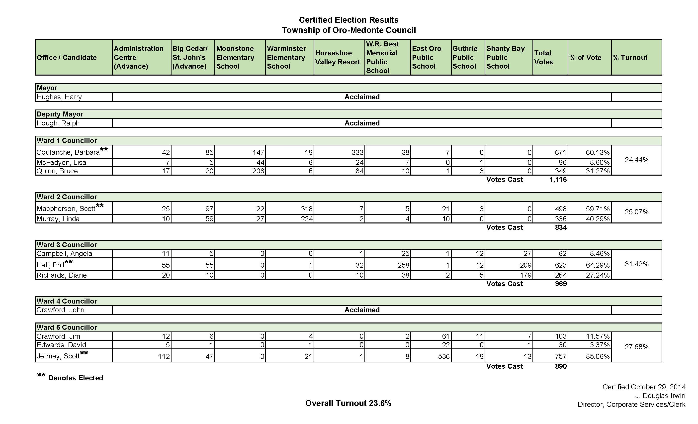 Certified Results - Council 10-29-2014