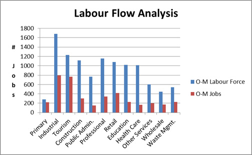 Graph of Labour Flow Analysis